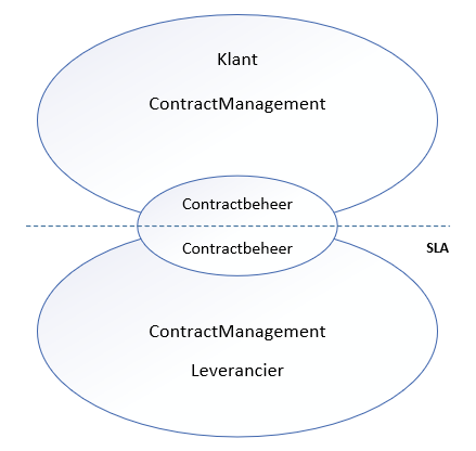 Contractmanagement en contractbeheer
